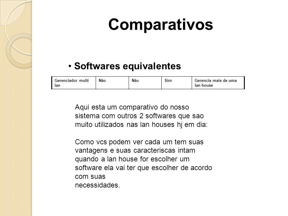 Softwares equivalentes Comparativos Aqui esta um comparativo do nosso sistema com outros 2 softwares que sao muito utilizados nas lan houses hj em dia