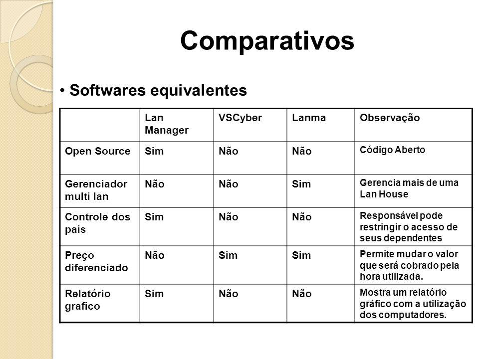 Softwares equivalentes Lan Manager VSCyberLanmaObservação Open SourceSimNão Código Aberto Gerenciador multi lan Não Sim Gerencia mais de uma Lan House