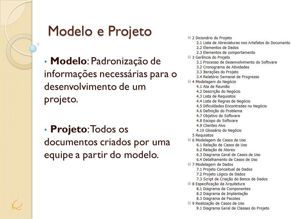 Modelo e Projeto Modelo: Padronização de informações necessárias para o desenvolvimento de um projeto. Projeto: Todos os documentos criados por uma eq