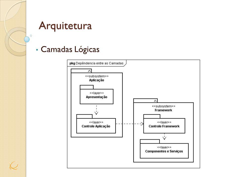 Arquitetura Camadas Lógicas