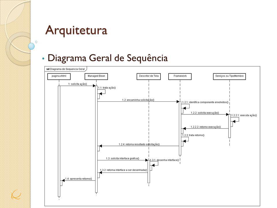 Arquitetura Diagrama Geral de Sequência