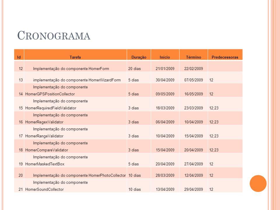 C RONOGRAMA IdTarefaDuraçãoInícioTérminoPredecessoras 12Implementação do componente HomerForm20 dias21/01/200922/02/2009 13implementação do componente HomerWizardForm5 dias30/04/200907/05/200912 14 Implementação do componente HomerGPSPositionCollector5 dias09/05/200916/05/200912 15 Implementação do componente HomerRequiredFieldValidator3 dias18/03/200923/03/200912;23 16 Implementação do componente HomerRegexValidator3 dias06/04/200910/04/200912;23 17 Implementação do componente HomerRangeValidator3 dias10/04/200915/04/200912;23 18 Implementação do componente HomerCompareValidator3 dias15/04/200920/04/200912;23 19 Implementação do componente HomerMaskedTextBox5 dias20/04/200927/04/200912 20Implementação do componente HomerPhotoCollector10 dias28/03/200912/04/200912 21 Implementação do componente HomerSoundCollector10 dias13/04/200929/04/200912