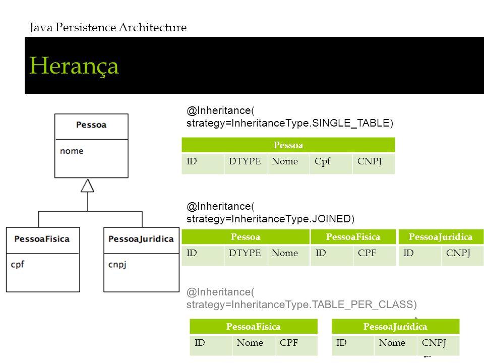 Herança Java Persistence Architecture # 17 @Inheritance( strategy=InheritanceType.SINGLE_TABLE) @Inheritance( strategy=InheritanceType.JOINED) @Inheritance( strategy=InheritanceType.TABLE_PER_CLASS) Pessoa IDDTYPENomeCpfCNPJ Pessoa IDDTYPENome PessoaFisica IDNomeCPF PessoaFisica IDCPF PessoaJuridica IDCNPJ PessoaJuridica IDNomeCNPJ