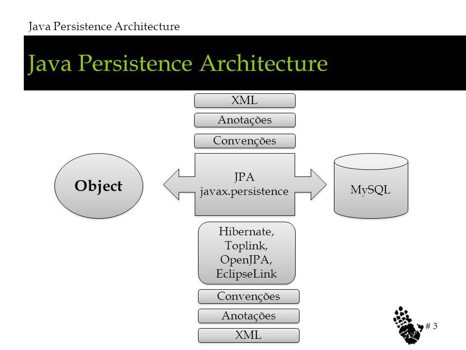 Java Persistence Architecture # 3 Object JPA javax.persistence JPA javax.persistence MySQL Anotações XML Hibernate, Toplink, OpenJPA, EclipseLink Convenções Anotações XML