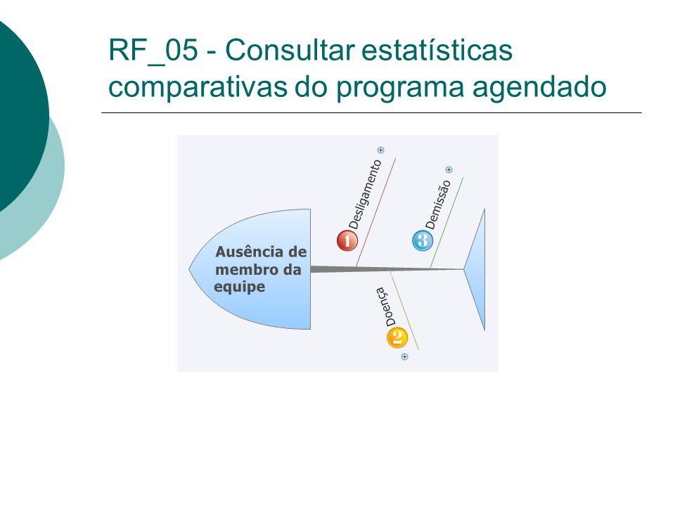 RF_05 - Consultar estatísticas comparativas do programa agendado