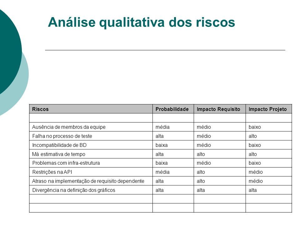Análise qualitativa dos riscos RiscosProbabilidadeImpacto RequisitoImpacto Projeto Ausência de membros da equipemédiamédiobaixo Falha no processo de t