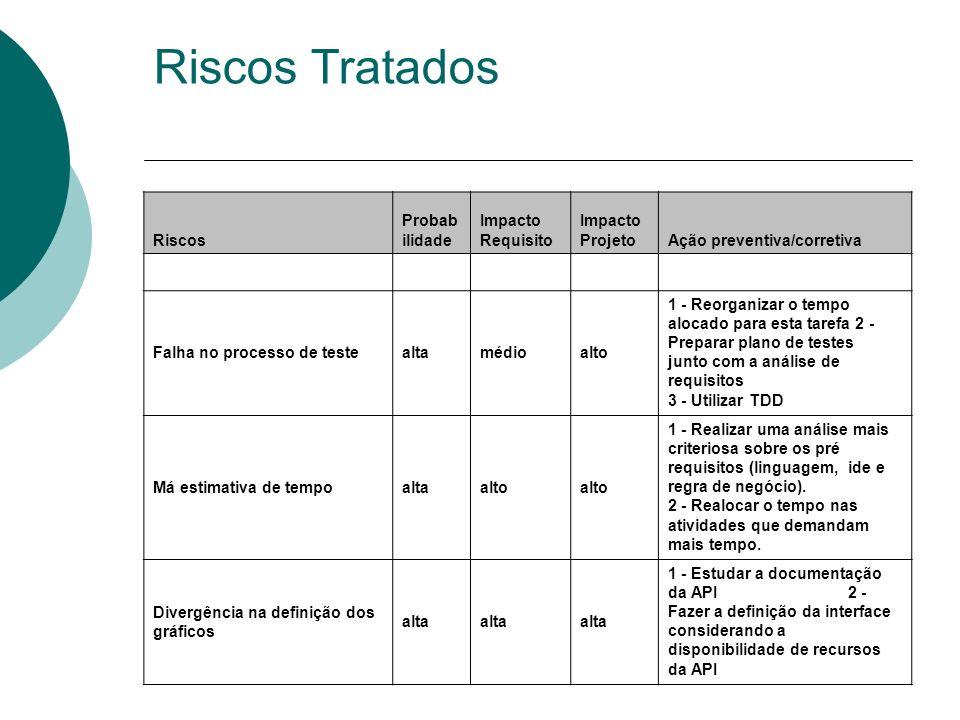 Riscos Tratados Riscos Probab ilidade Impacto Requisito Impacto ProjetoAção preventiva/corretiva Falha no processo de testealtamédioalto 1 - Reorganiz