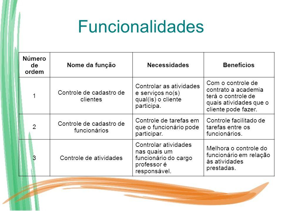 Funcionalidades Número de ordem Nome da funçãoNecessidadesBenefícios 1 Controle de cadastro de clientes Controlar as atividades e serviços no(s) qual(