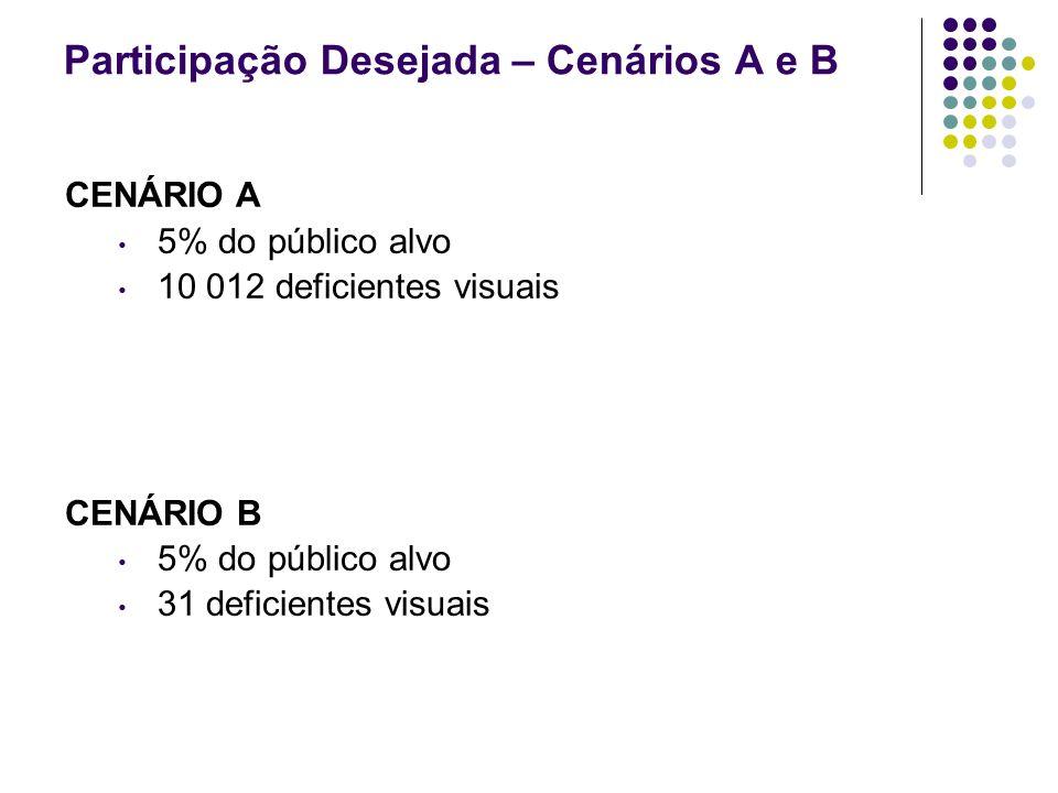 Participação Desejada – Cenários A e B CENÁRIO A 5% do público alvo 10 012 deficientes visuais CENÁRIO B 5% do público alvo 31 deficientes visuais Fon