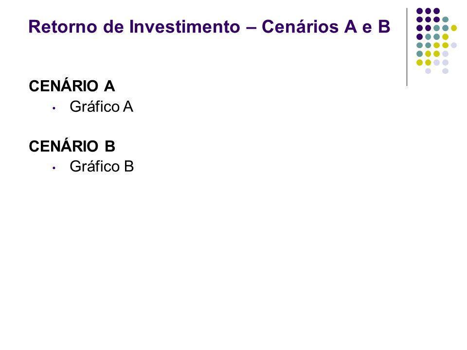 Retorno de Investimento – Cenários A e B CENÁRIO A Gráfico A CENÁRIO B Gráfico B Fonte: IBGE, Censo 2000