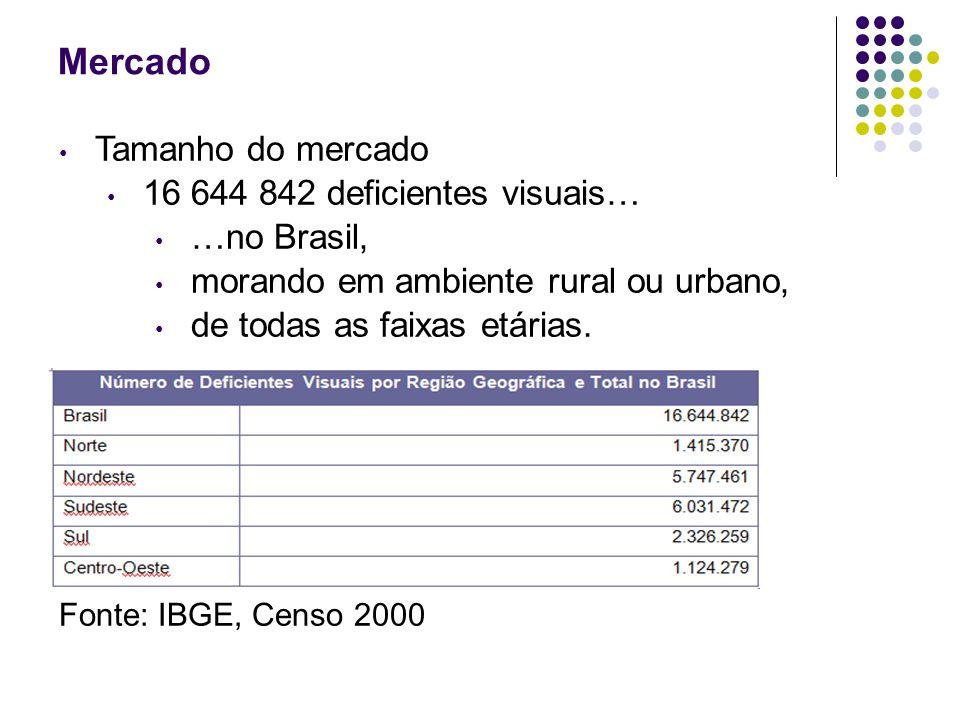 Mercado Tamanho do mercado 16 644 842 deficientes visuais… …no Brasil, morando em ambiente rural ou urbano, de todas as faixas etárias. Fonte: IBGE, C