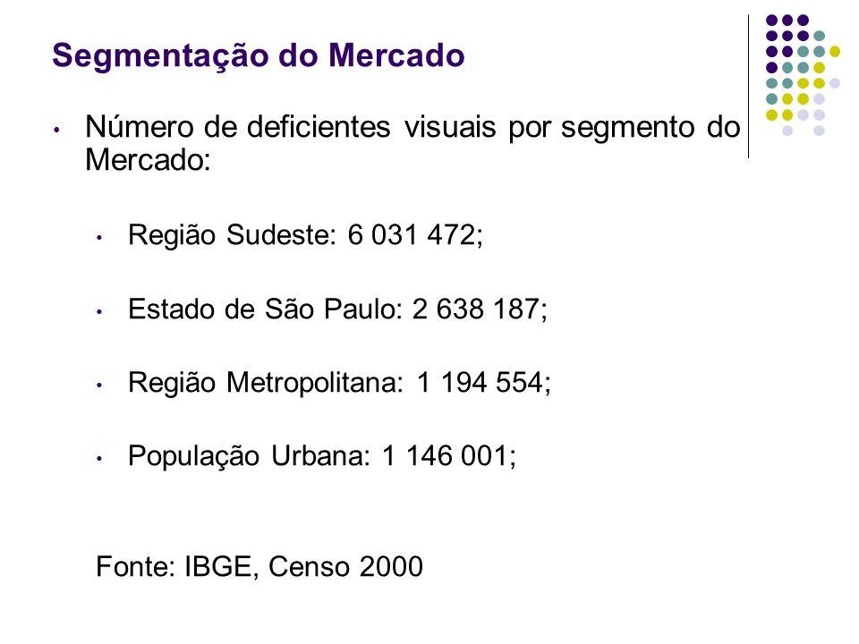 Segmentação do Mercado Número de deficientes visuais por segmento do Mercado: Região Sudeste: 6 031 472; Estado de São Paulo: 2 638 187; Região Metrop