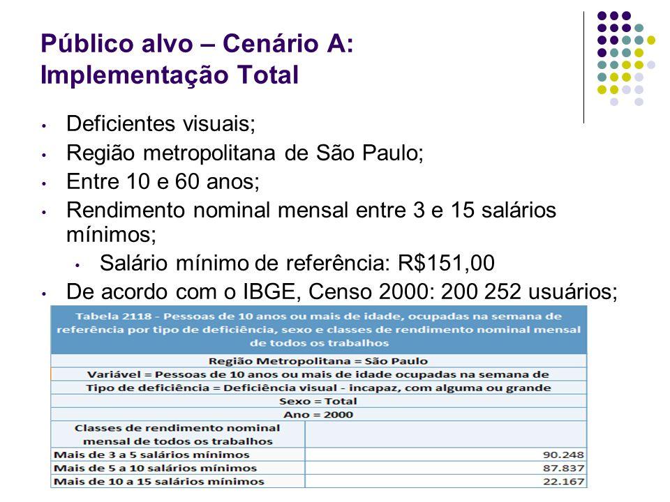Público alvo – Cenário A: Implementação Total Deficientes visuais; Região metropolitana de São Paulo; Entre 10 e 60 anos; Rendimento nominal mensal en