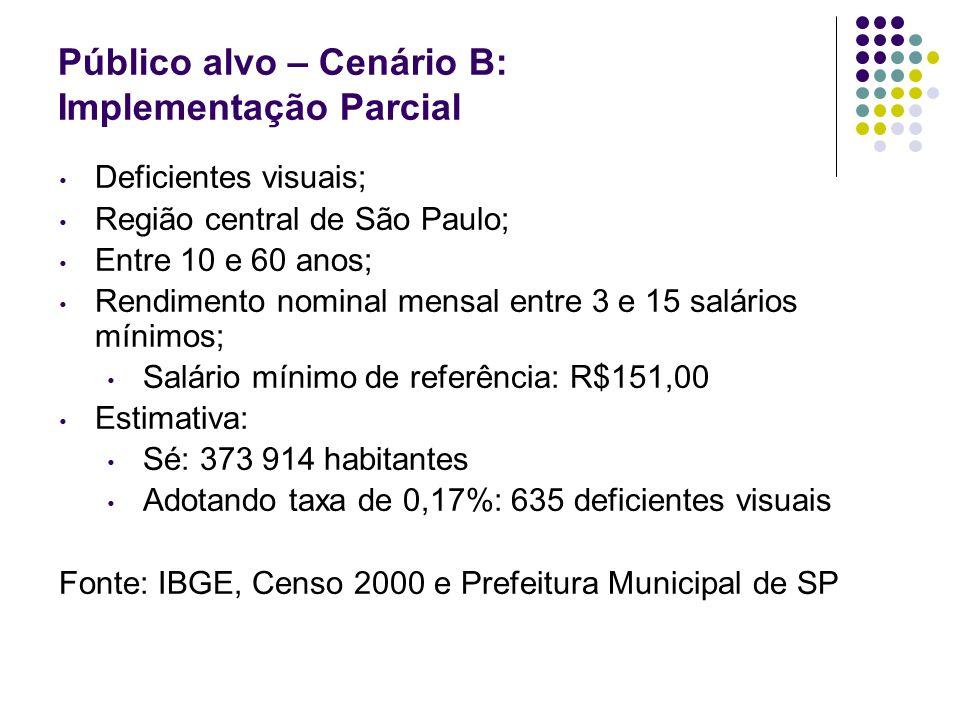 Público alvo – Cenário B: Implementação Parcial Deficientes visuais; Região central de São Paulo; Entre 10 e 60 anos; Rendimento nominal mensal entre