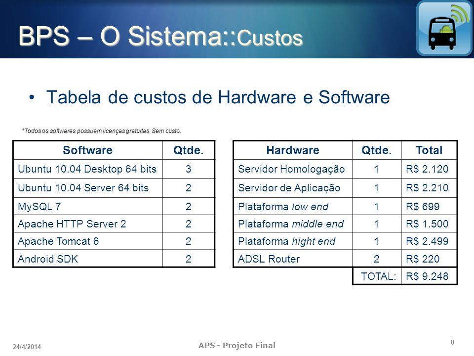 8 24/4/2014 APS - Projeto Final BPS – O Sistema:: Custos HardwareQtde.Total Servidor Homologação1R$ 2.120 Servidor de Aplicação1R$ 2.210 Plataforma lo