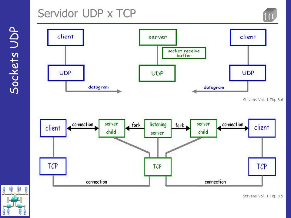 10 Servidor UDP x TCP Sockets UDP Stevens Vol. 1 Fig. 8.6 Stevens Vol. 1 Fig. 8.5