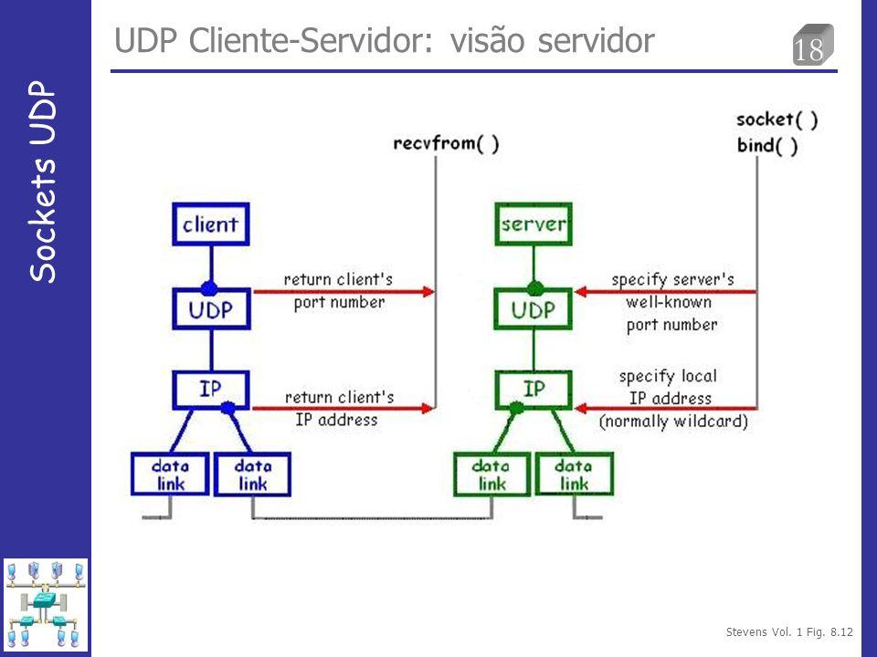 18 UDP Cliente-Servidor: visão servidor Sockets UDP Stevens Vol. 1 Fig. 8.12