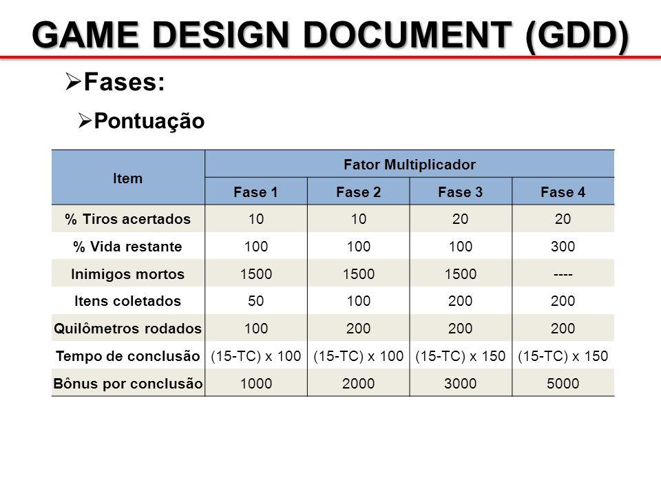 GAME DESIGN DOCUMENT (GDD) Fases: Pontuação Item Fator Multiplicador Fase 1Fase 2Fase 3Fase 4 % Tiros acertados10 20 % Vida restante100 300 Inimigos m