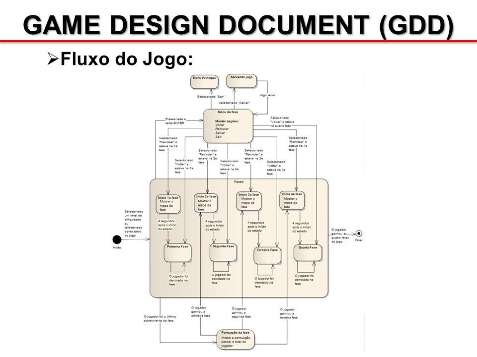 GAME DESIGN DOCUMENT (GDD) Fluxo do Jogo:
