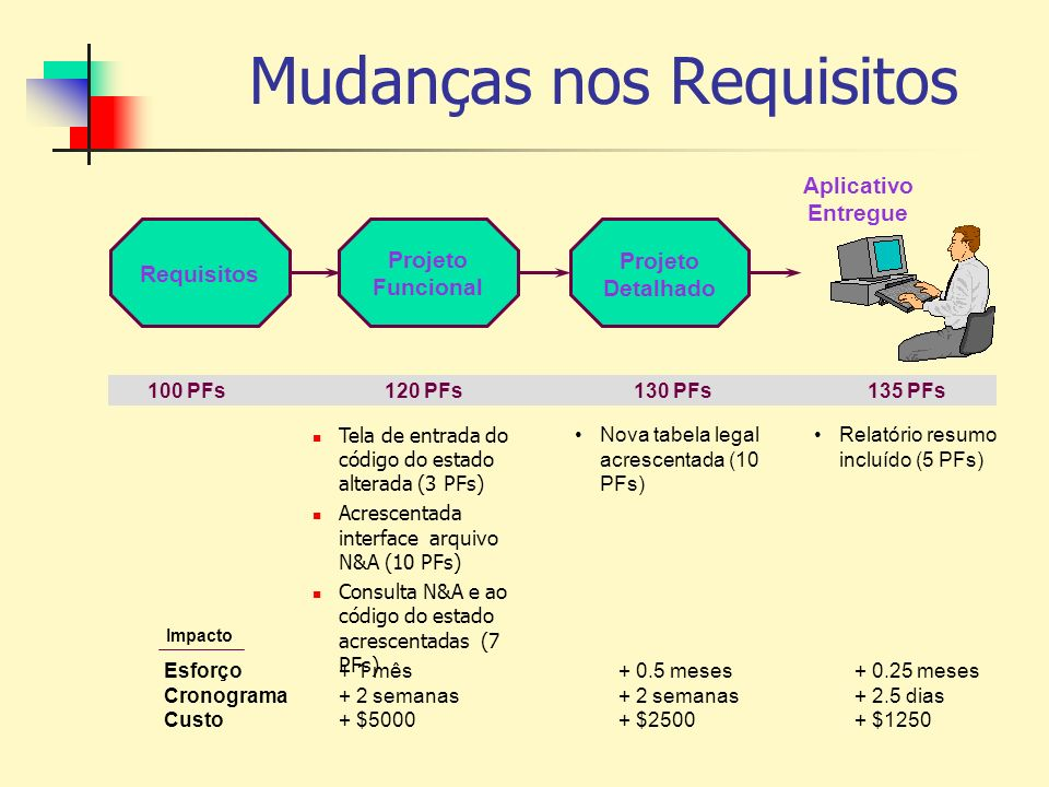 Mudanças nos Requisitos 100 PFs120 PFs130 PFs135 PFs Tela de entrada do código do estado alterada (3 PFs) Acrescentada interface arquivo N&A (10 PFs)