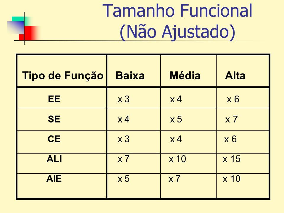 Tamanho Funcional (Não Ajustado) Tipo de Função Baixa Média Alta EE x 3 x 4 x 6 SE x 4 x 5 x 7 CE x 3 x 4 x 6 ALI x 7 x 10 x 15 AIE x 5 x 7 x 10