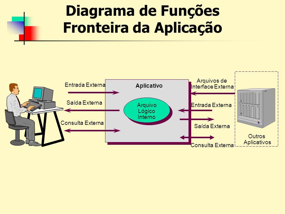 Arquivos de Interface Externa Entrada Externa Saída Externa Consulta Externa Aplicativo Outros Aplicativos Saída Externa Entrada Externa Consulta Exte