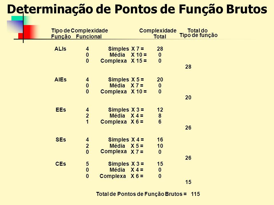 Determinação de Pontos de Função Brutos Tipo de Função Complexidade Funcional Complexidade Total Total do Tipo de função ALIs4Simples X 7 =28 0Média X