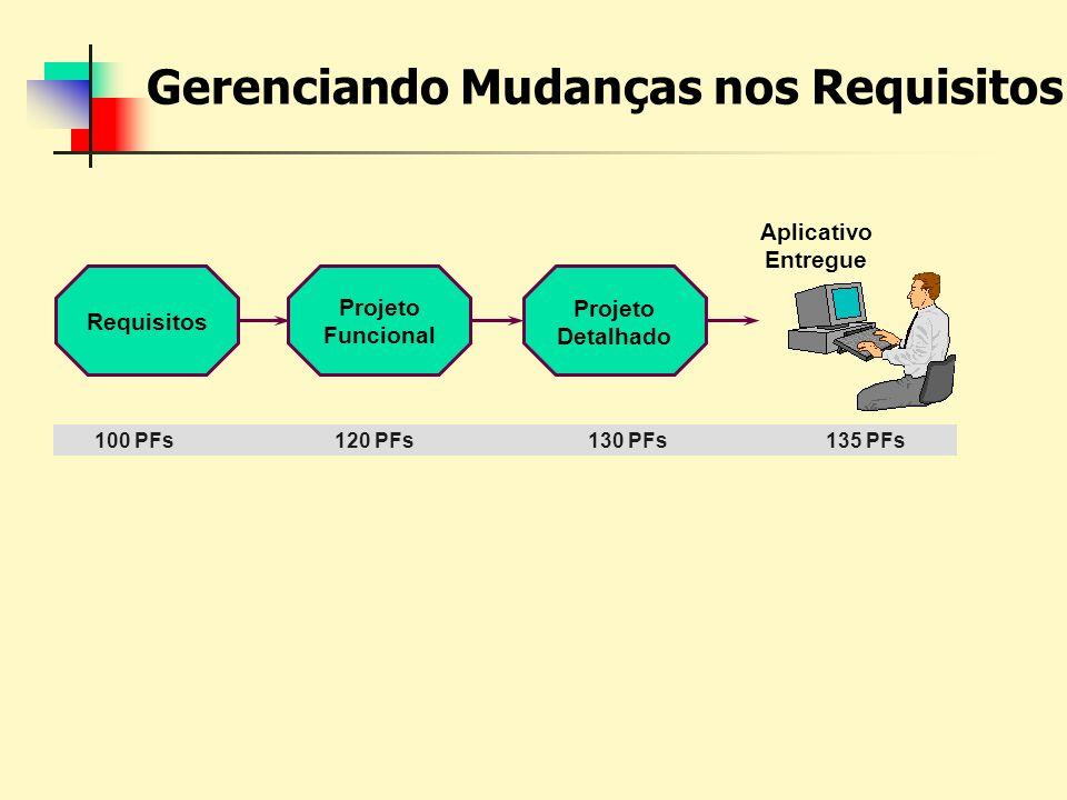 Gerenciando Mudanças nos Requisitos 100 PFs120 PFs130 PFs135 PFs Aplicativo Entregue Projeto Detalhado Projeto Funcional Requisitos