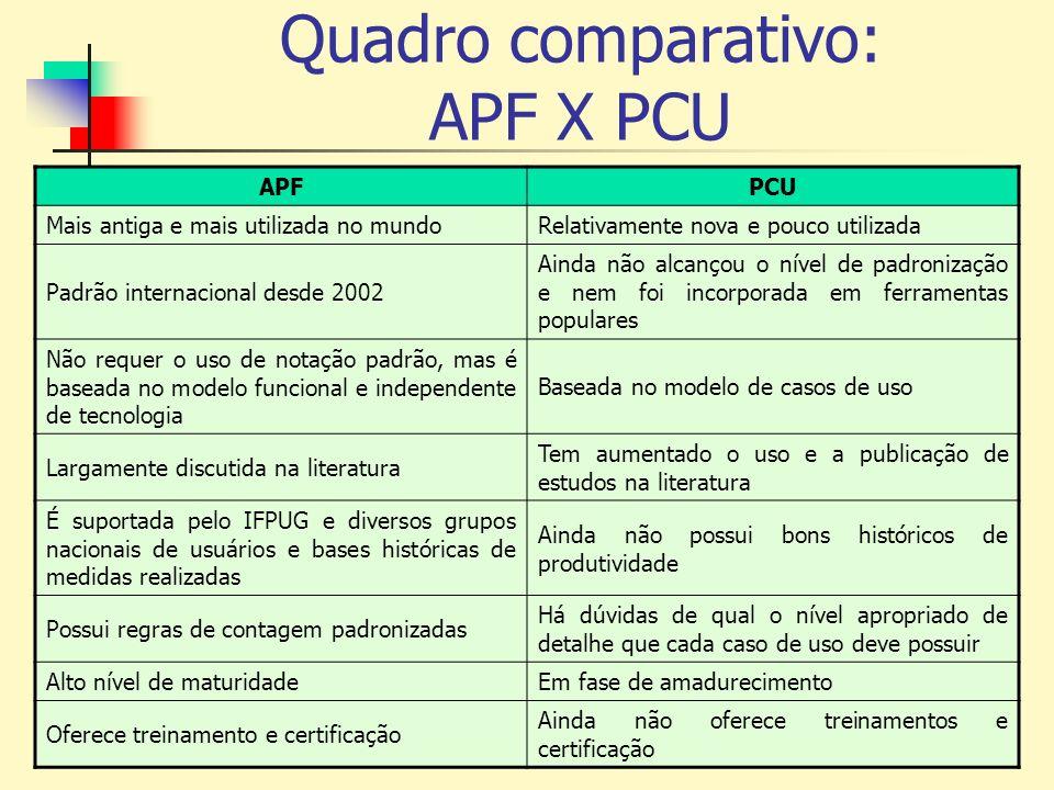 Quadro comparativo: APF X PCU APFPCU Mais antiga e mais utilizada no mundoRelativamente nova e pouco utilizada Padrão internacional desde 2002 Ainda n