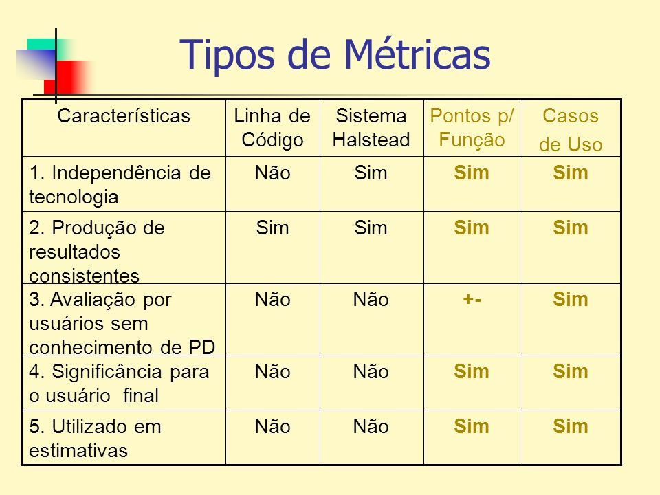 Tipos de Métricas Sim +- Sim Pontos p/ Função SimNão 5. Utilizado em estimativas SimNão 4. Significância para o usuário final SimNão 3. Avaliação por