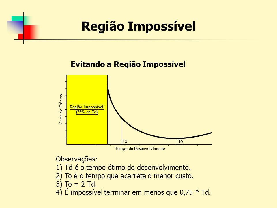 Região Impossível Evitando a Região Impossível Custo do Esforço Tempo de Desenvolvimento TdTo Região Impossível (75% de Td) Observações: 1) Td é o tem
