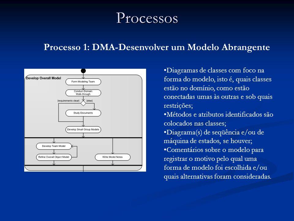 Processos Processo 1: DMA-Desenvolver um Modelo Abrangente Diagramas de classes com foco na forma do modelo, isto é, quais classes estão no domínio, c