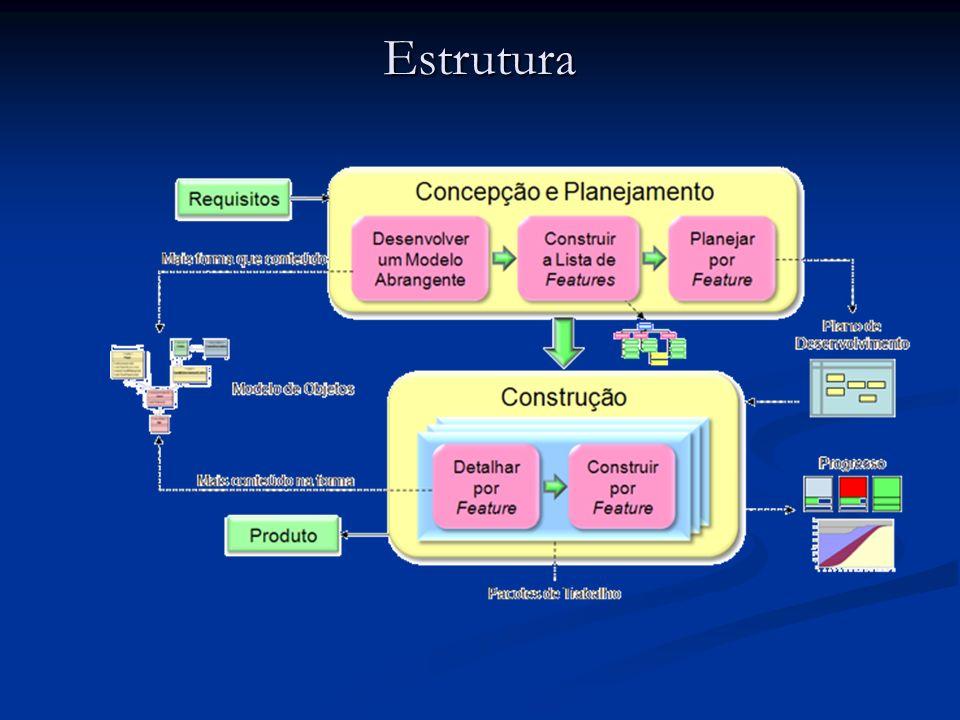 Processos DMA (Desenvolver um Modelo Abrangente): Análise Orientada por Objetos DMA (Desenvolver um Modelo Abrangente): Análise Orientada por Objetos DMA CLF (Construir a Lista de Funcionalidades): Decomposição Funcional CLF (Construir a Lista de Funcionalidades): Decomposição Funcional CLF PPF (Planejar por Funcionalidade): Planejamento Incremental PPF (Planejar por Funcionalidade): Planejamento Incremental PPF DPF (Detalhar por Funcionalidade): Desenho (Projeto) Orientado por Objetos DPF (Detalhar por Funcionalidade): Desenho (Projeto) Orientado por Objetos DPF CPF (Construir por Funcionalidade): Programação e Teste Orientados por objetos CPF (Construir por Funcionalidade): Programação e Teste Orientados por objetos CPF