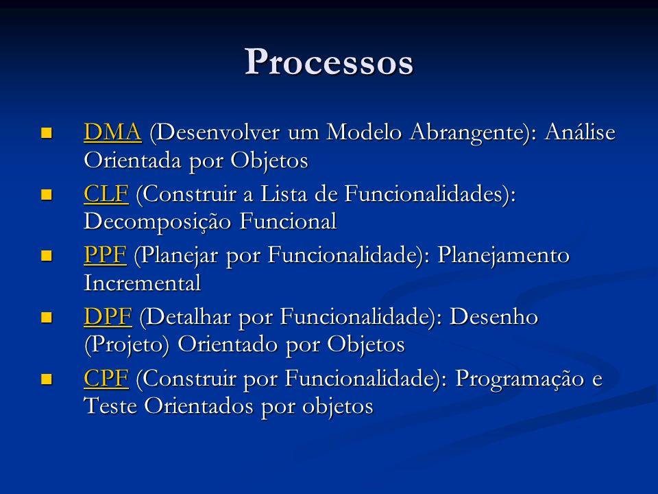 Processos Processo 1: DMA-Desenvolver um Modelo Abrangente Diagramas de classes com foco na forma do modelo, isto é, quais classes estão no domínio, como estão conectadas umas às outras e sob quais restrições; Métodos e atributos identificados são colocados nas classes; Diagrama(s) de seqüência e/ou de máquina de estados, se houver; Comentários sobre o modelo para registrar o motivo pelo qual uma forma de modelo foi escolhida e/ou quais alternativas foram consideradas.