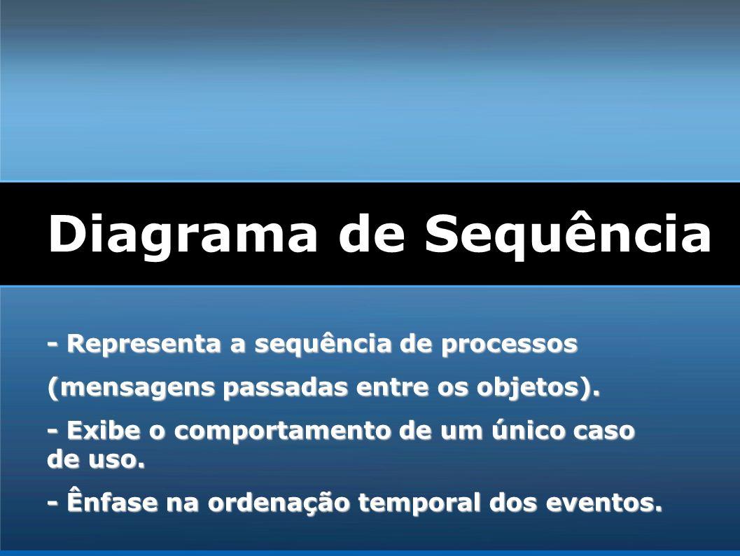- Representa a sequência de processos (mensagens passadas entre os objetos). - Exibe o comportamento de um único caso de uso. - Ênfase na ordenação te