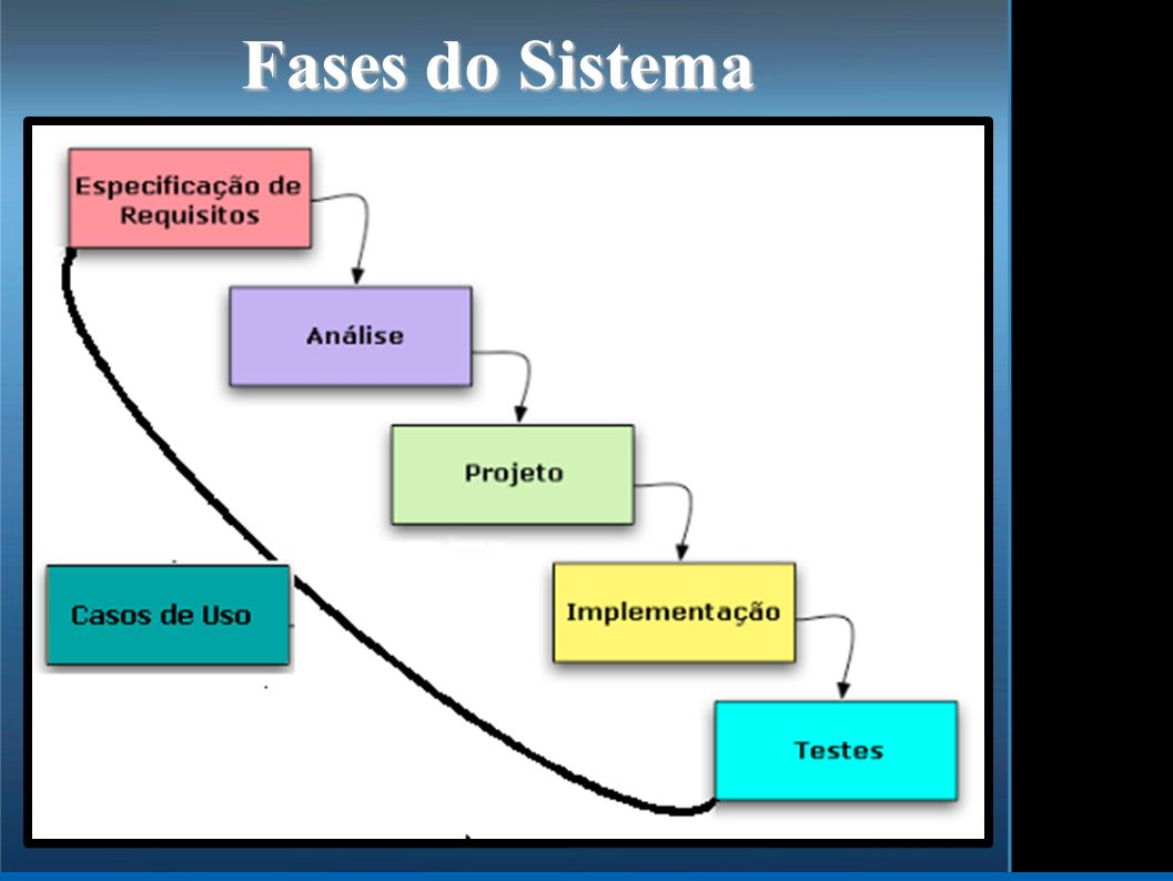 Fases do Sistema