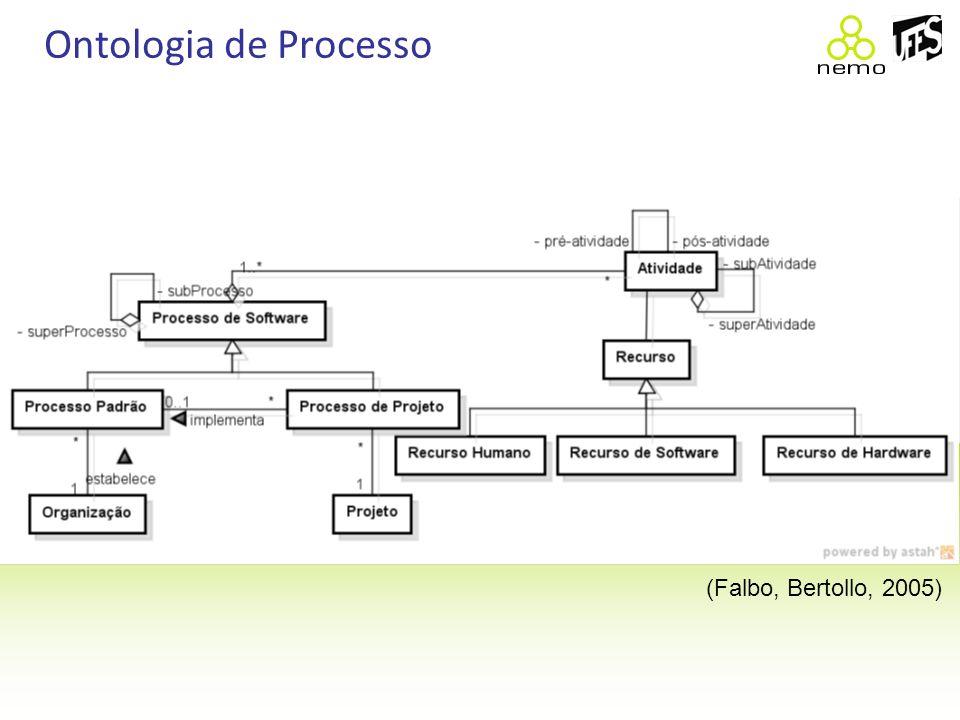 Ontologia de Processo (Falbo, Bertollo, 2005)