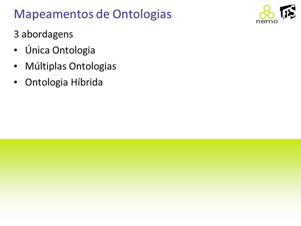 Mapeamentos de Ontologias 3 abordagens Única Ontologia Múltiplas Ontologias Ontologia Híbrida