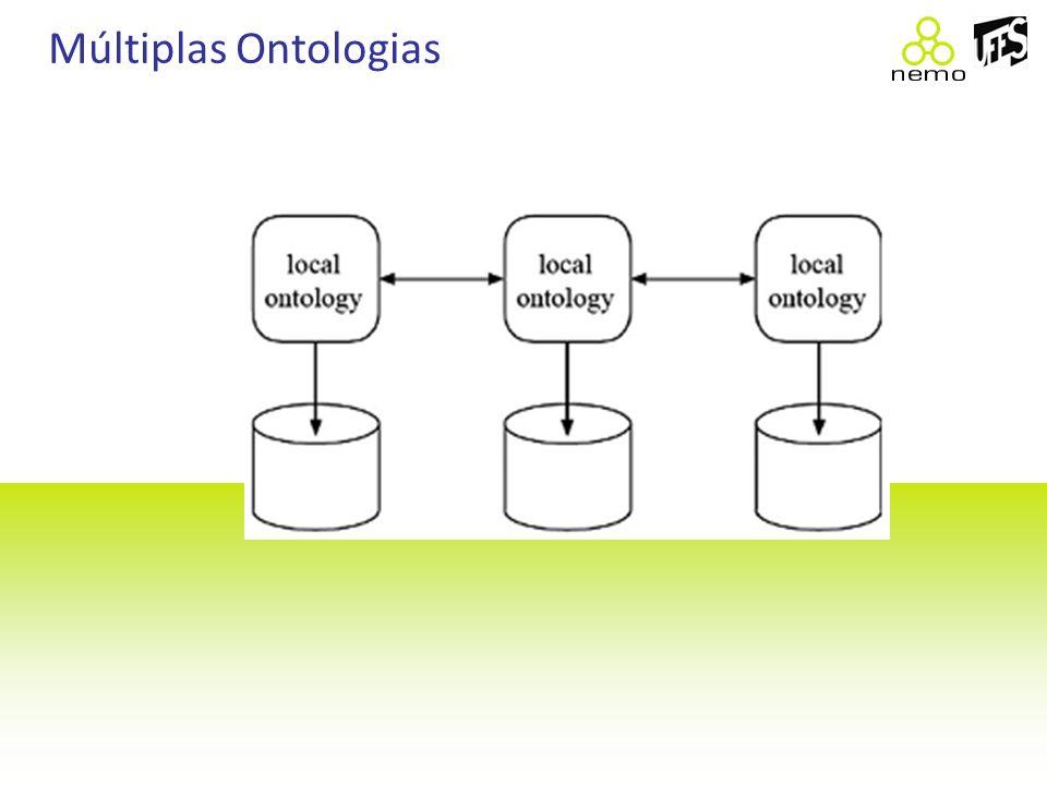 Múltiplas Ontologias
