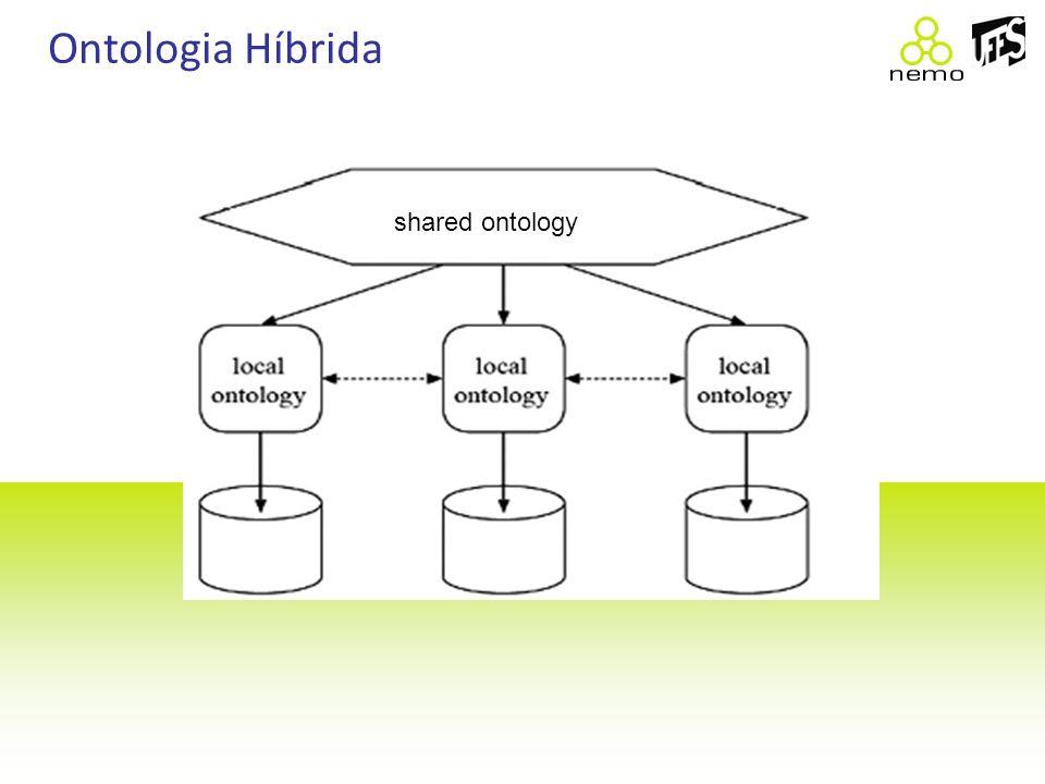 Objetivo Alinhar a ontologia que será compartilhada com uma ontologia de fundamentação; Resultado: Melhorar a qualidade dos mapeamentos;