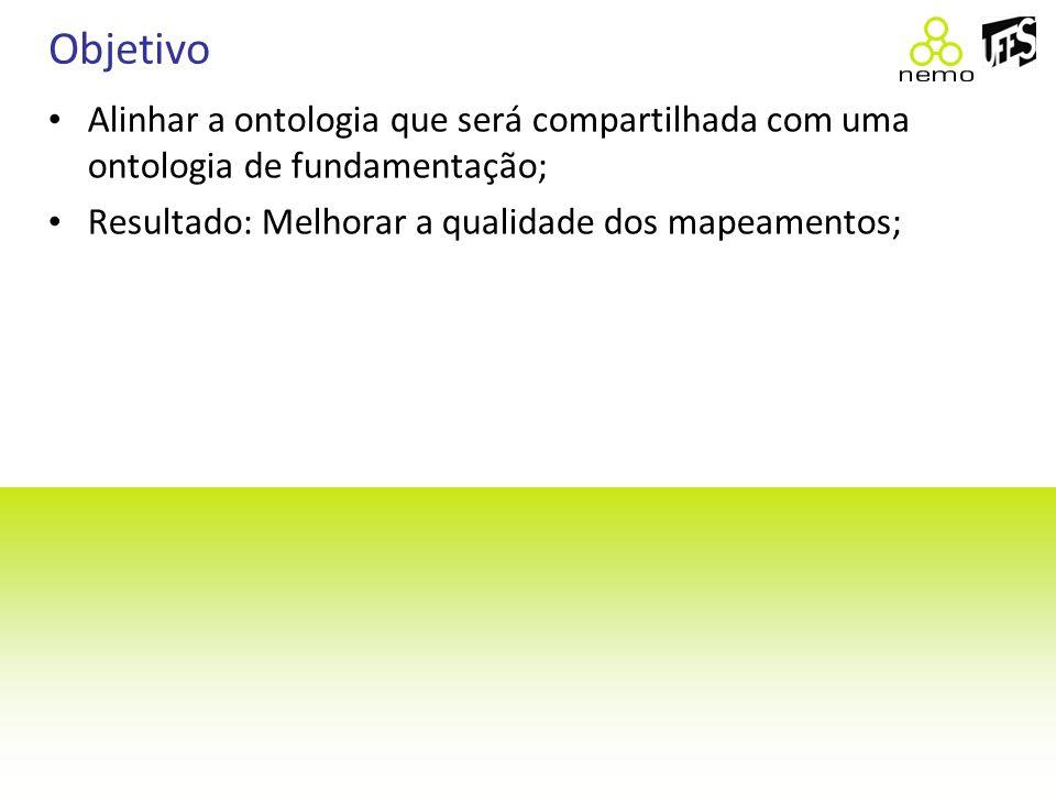 Agenda Introdução Integração Semântica; Mapeamento de Ontologias; Objetivos; Revisão da Literatura Processo de Software; Processo de Projeto de Software; Ontologia de Processo; Reengenharia da Ontologia de Processo; Dúvidas