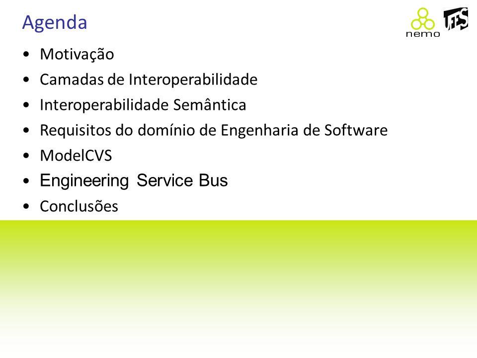 Agenda Motivação Camadas de Interoperabilidade Interoperabilidade Semântica Requisitos do domínio de Engenharia de Software ModelCVS Engineering Servi