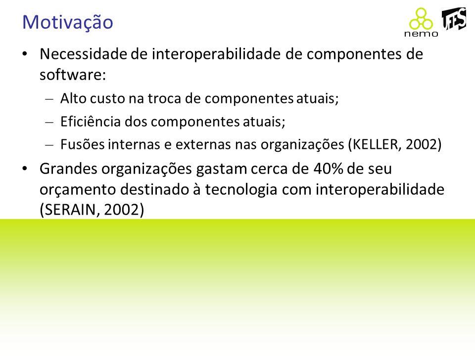 Motivação Necessidade de interoperabilidade de componentes de software: – Alto custo na troca de componentes atuais; – Eficiência dos componentes atua
