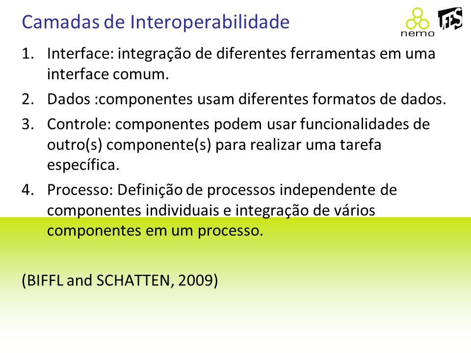 Camadas de Interoperabilidade 1.Interface: integração de diferentes ferramentas em uma interface comum. 2.Dados :componentes usam diferentes formatos