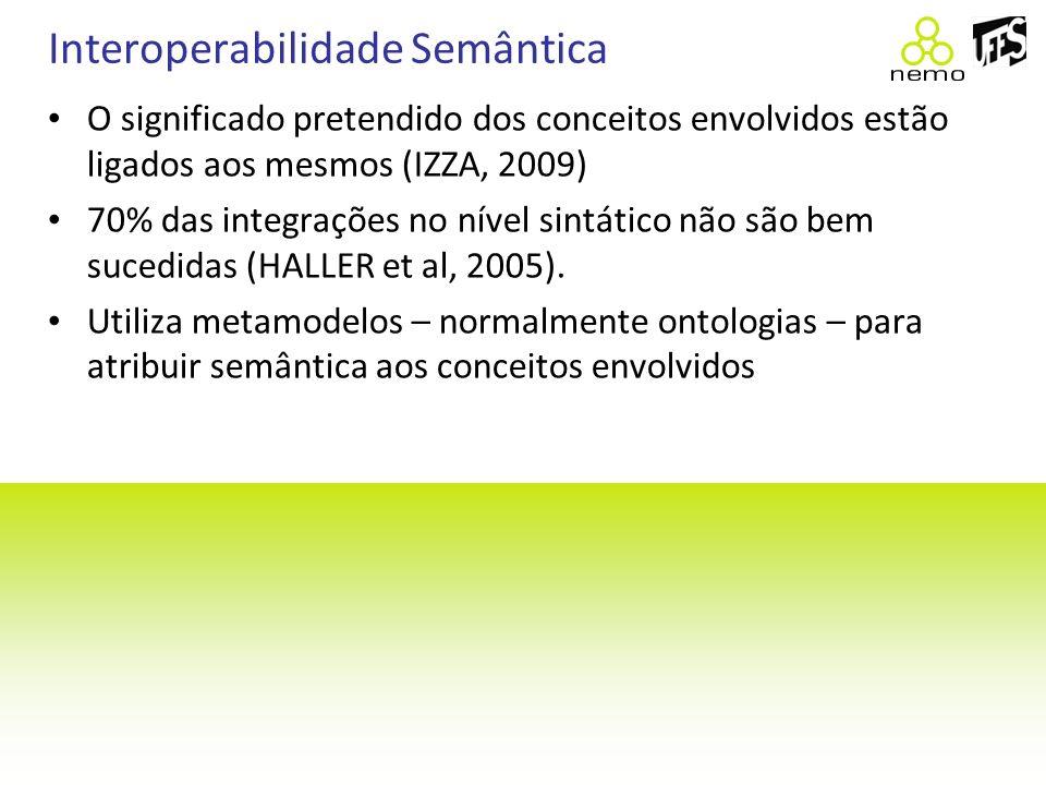 Interoperabilidade Semântica O significado pretendido dos conceitos envolvidos estão ligados aos mesmos (IZZA, 2009) 70% das integrações no nível sint
