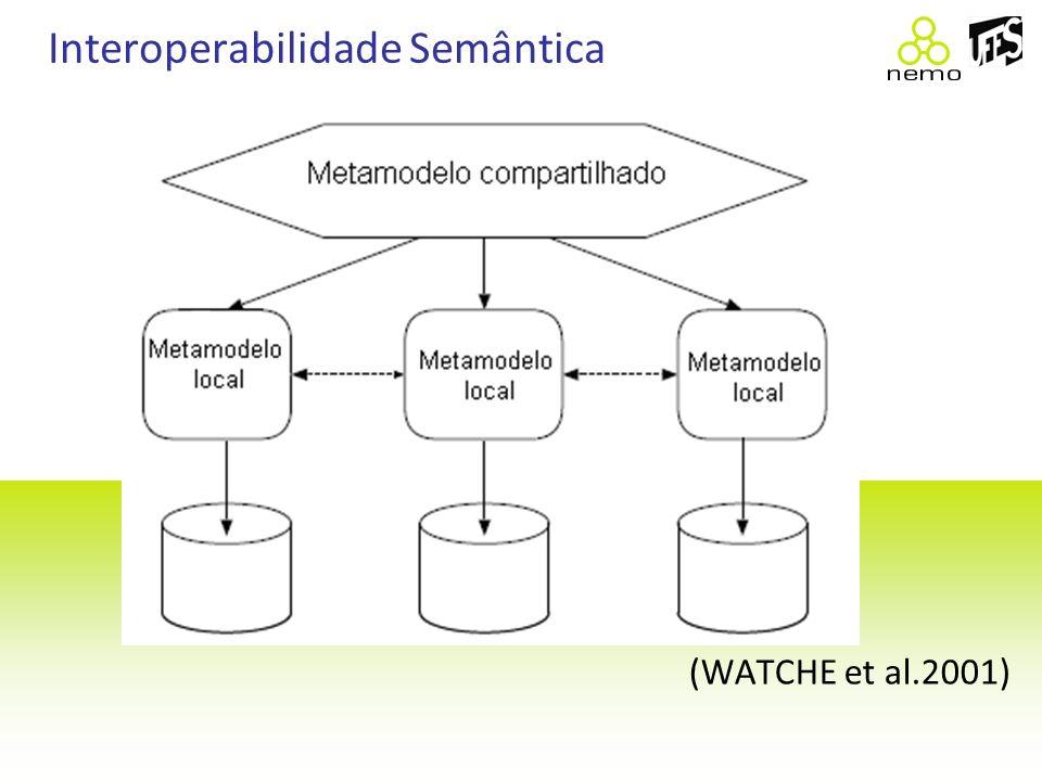 Interoperabilidade Semântica (WATCHE et al.2001)