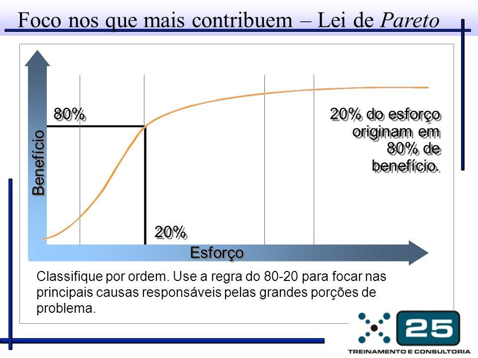 Foco nos que mais contribuem – Lei de Pareto Benefício Esforço 20% 80% Classifique por ordem.
