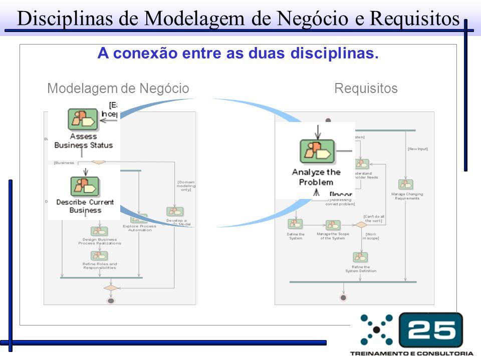 Disciplinas de Modelagem de Negócio e Requisitos A conexão entre as duas disciplinas.