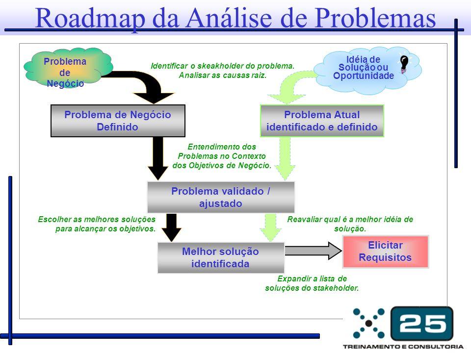 Roadmap da Análise de Problemas Elicitar Requisitos Expandir a lista de soluções do stakeholder.