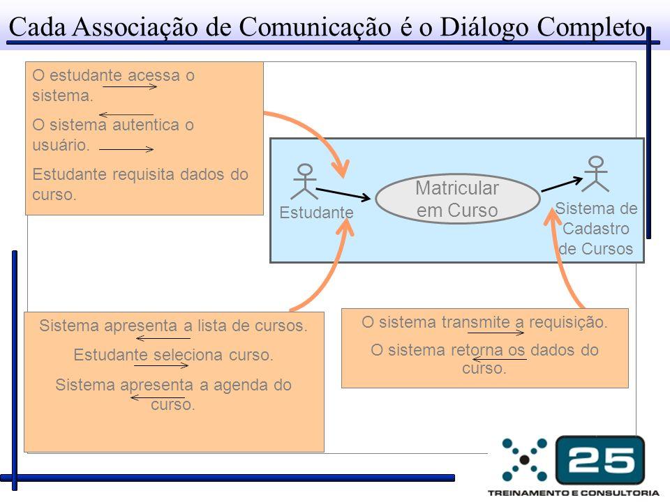 Cada Associação de Comunicação é o Diálogo Completo Estudante Sistema de Cadastro de Cursos Matricular em Curso O estudante acessa o sistema. O sistem